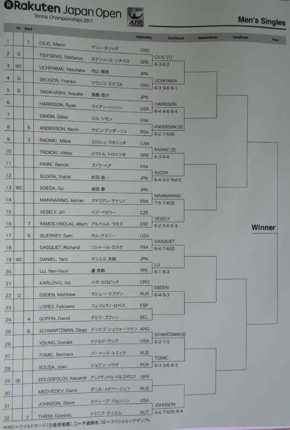 楽天ジャパンオープン シングルス対戦表